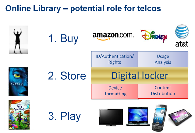 Digital Locker telco options diagram web.png