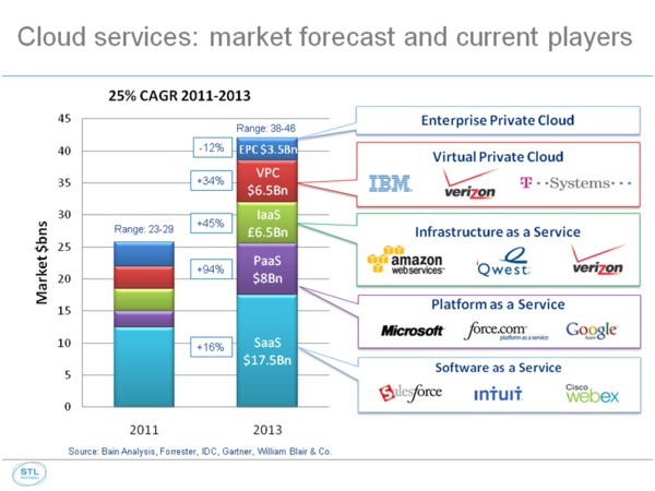 cloud 1 market forecast large.png