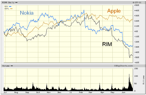 RIM Apple Nokia Share price large July 2011.png