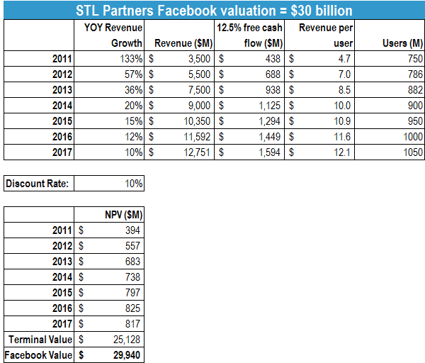 Facboook valuation, July 2011.png