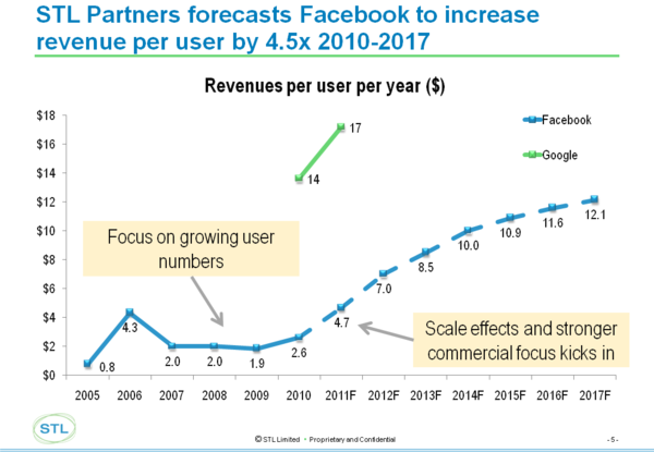 Facebook revenue per user.png