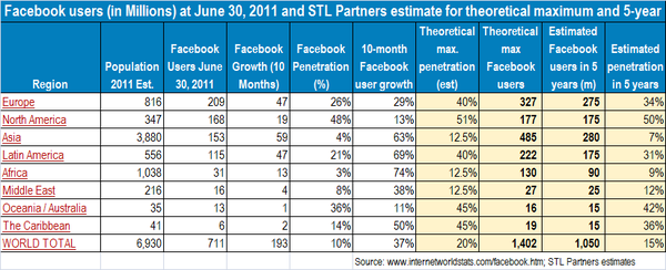 Facebook stats and estimates July 2011.png