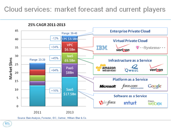Cloud 2 forcast growth sep 2011.png