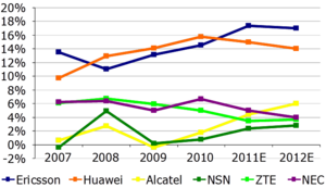 Arete estimated returns by vendor 2011.png