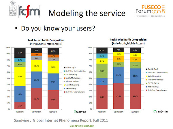 MBB - What Users Use