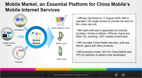 china mobile market 1 feb 2012.png