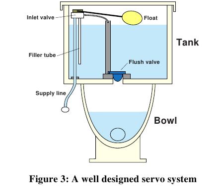 the fateful toilet