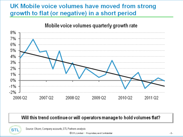 uk mobile voice decline june 2012.png