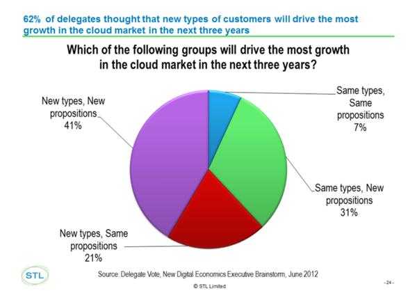new cloud growth customers sept 2012.png