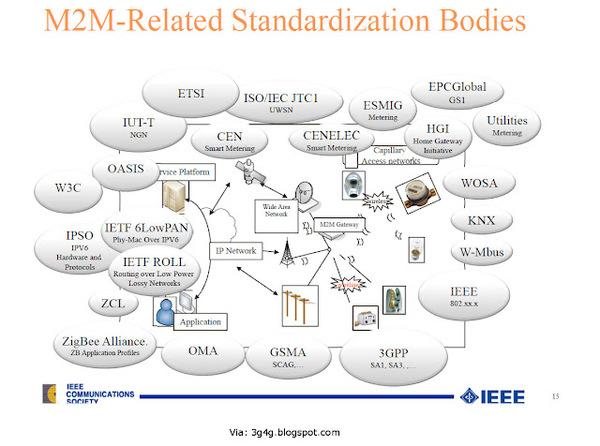 M2MRelatedStandards.jpg
