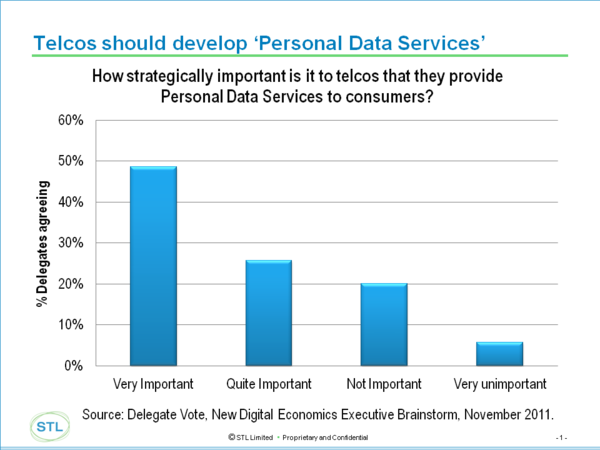Telcos and PD services oct 2012.png