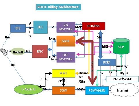 volte_billing.jpg