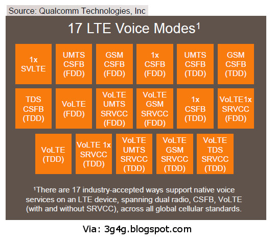 17LTEVoiceModes.jpg