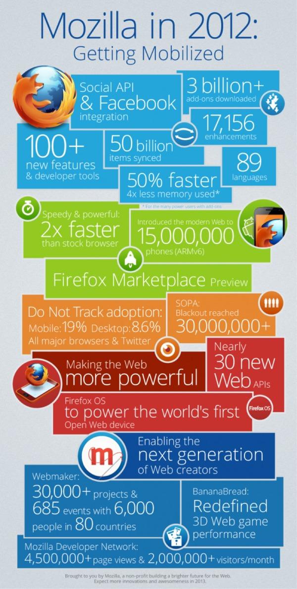 mozilla_infographic.jpg
