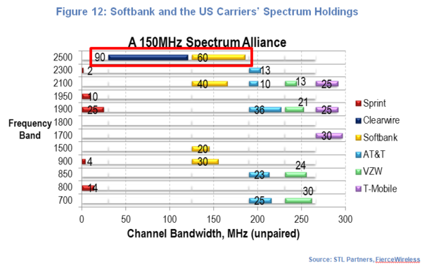 Softbank and the US Carriers Spectrum Holdings