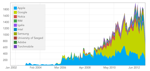 webkit-reviewed-commits-per-comany.png