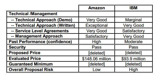 amazon_versus_ibm.jpg