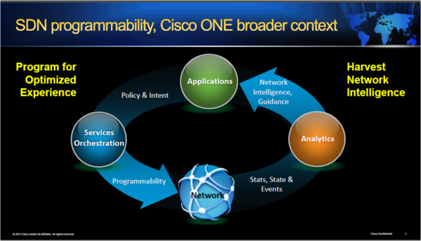 cisco one elastic networks june 2013.png