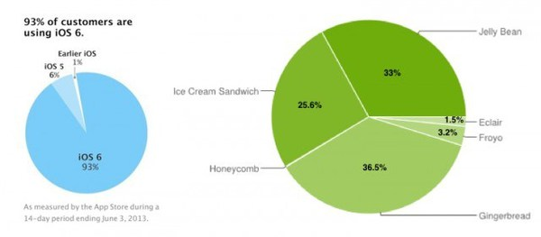 iOS_Android_fragmentation-640x281.jpg