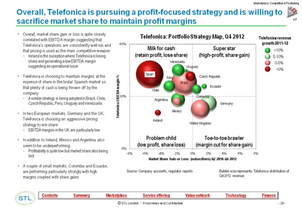 Telco 2 0 transformation index - Market profitability and share Telefonica.png