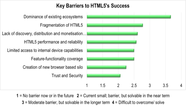HTML5 barriers sep 2013.png