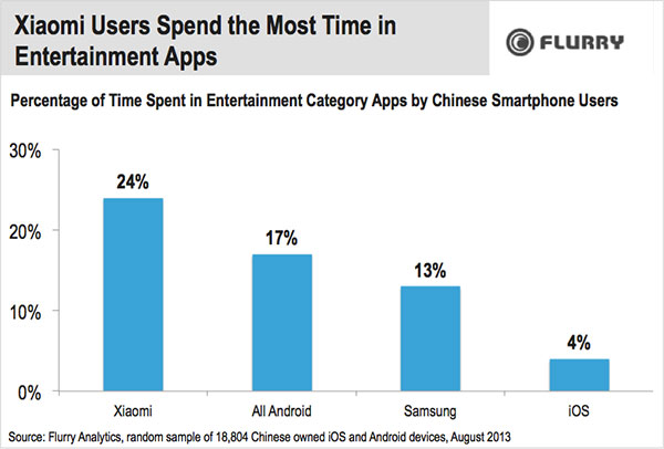 xiaomi-users-spend-the-most-time.jpg
