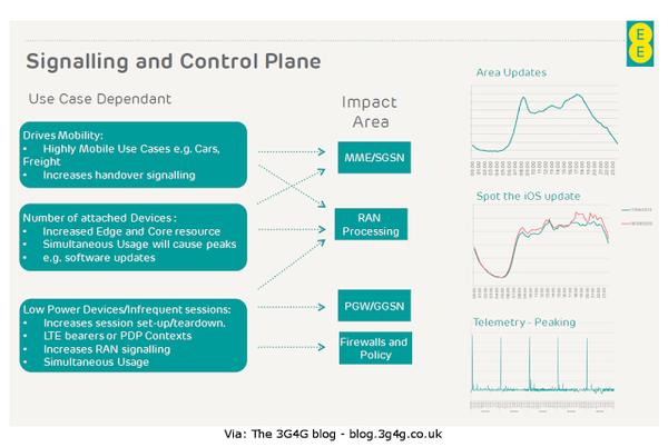 IoTSignallingAndControl.png