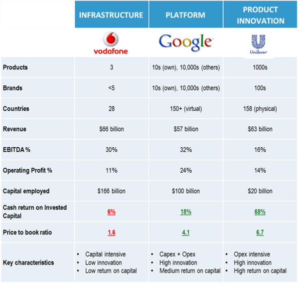 financial/operational differences between Vodafone, Google and Unilever