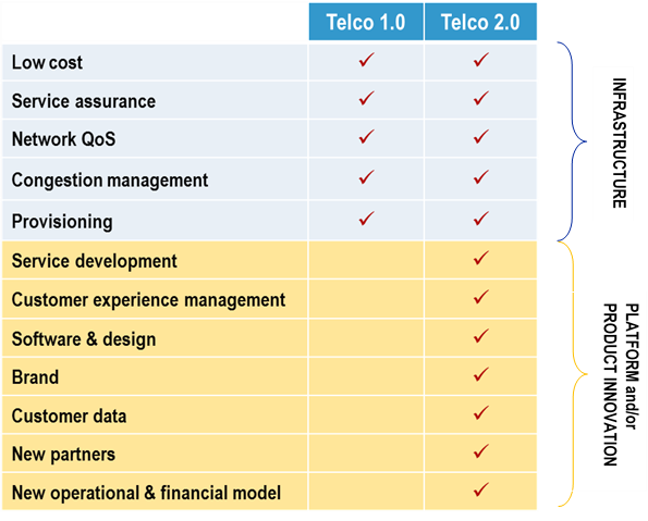 skills needed to move to Telco 2.0