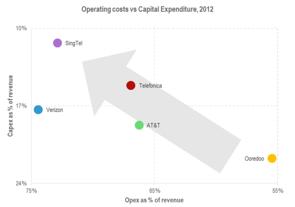 The inverse relationship between capital expenditure and operating costs 2012