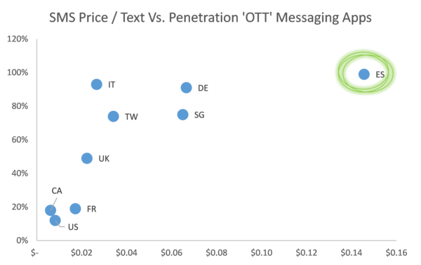 SMS Price / Text vs Penetration OTT Messaging Apps