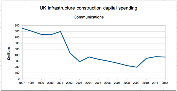 uk-comms-capex-1997-2012.png