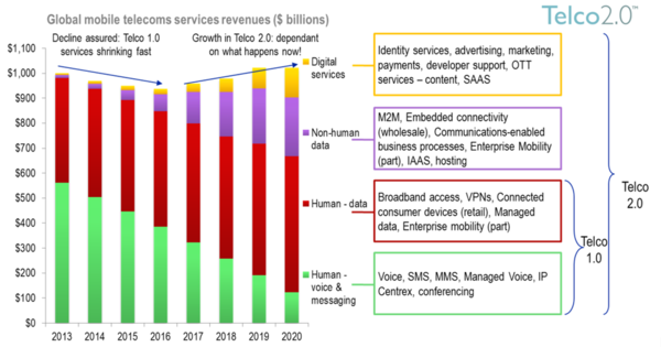 Global mobile telecoms services revenues.png