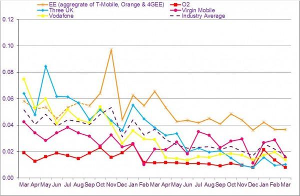 ofcom-q1-2014-postpaid-chart-1024x669.jpg