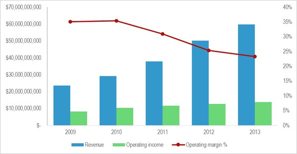 Thumbnail image for Figure 2 Google margins are steadily falling as volumes continue to rise.jpg