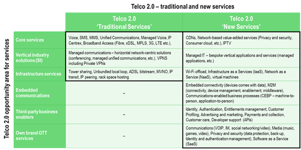 T2TI Service Offering Taxonomy.png