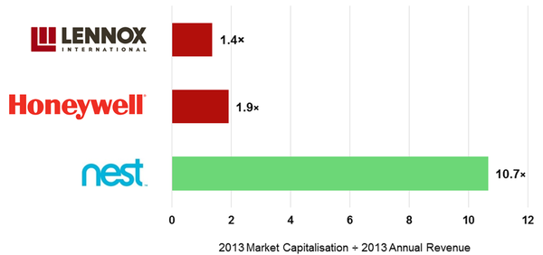 Figure 1 - Nest vs Competitors market capitalisation relative to revenue.png
