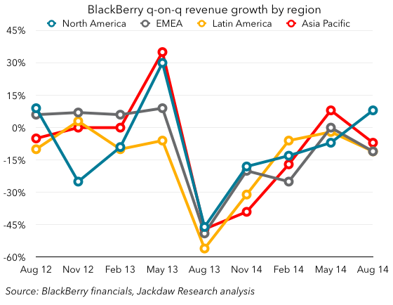 BlackBerry-q-on-q-growth-by-region.png
