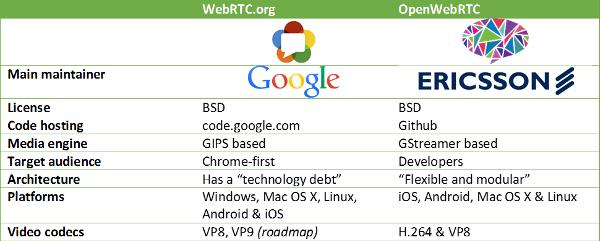 201411-WebRTCorg-vs-OpenWebRTCio.png