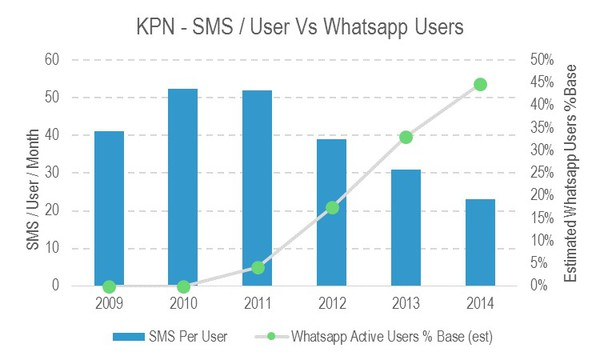 Figure 4  KPNs SMS volumes have continued to decline since 2010.jpg