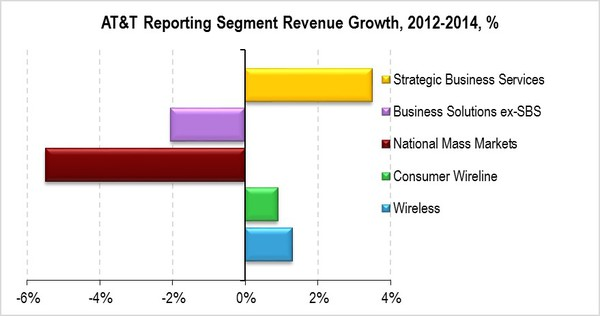 ATandT_Reporting_Segment_Revenue_Growth.jpg