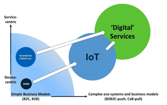 Digital IoT Convergence.PNG