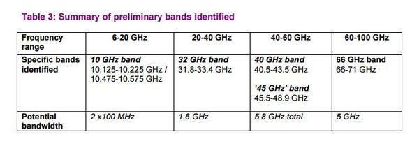 Summary-bands-Ofcom.jpg