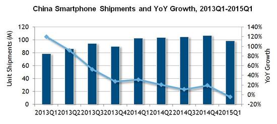 IDC China Shipments.png