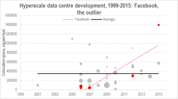 data centre size june 2015.png