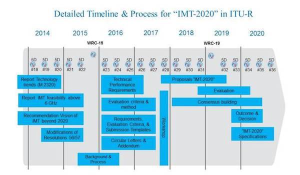 imt_2020_timeline.jpg
