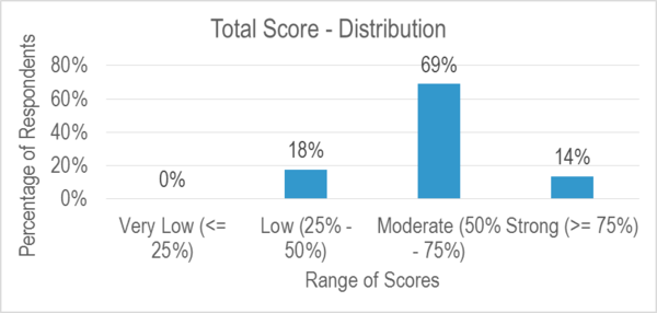 Agility Total Score Distribution July 2015.png