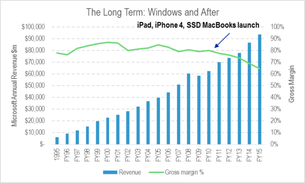 Microsoft Comms Centric Fig 2 Annual Revenue and Gross Margin.png