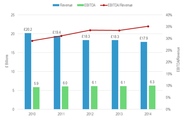 BT Group Revenue and EBITDA 2010/11 - 2014/15.png