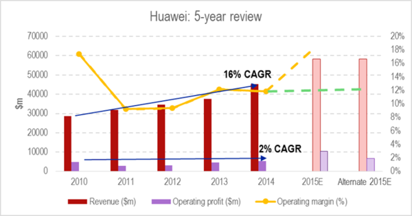 huawei 5yr review.png